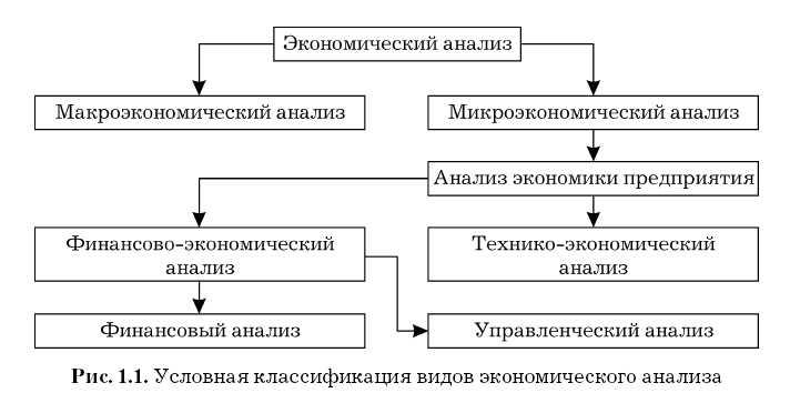 Технико-экономический анализ