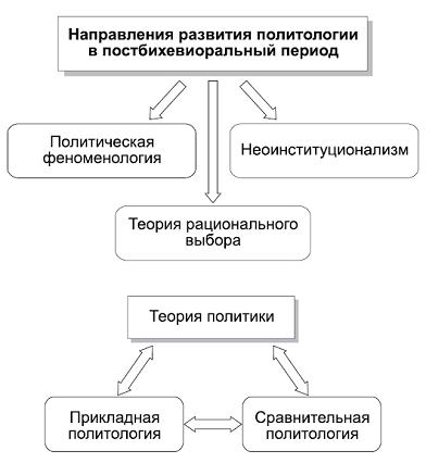 направления политологии в