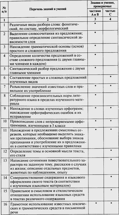 Гдз по русскому языку вгос 1 часть год 2018 5 класс