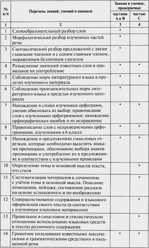 М.п тесты ответы 6 класс страница
