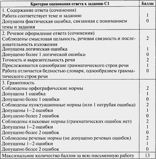 Контрольно измерительные материалы Русский язык класс  Комментарии для учителя по выполнению заданий и их оценке