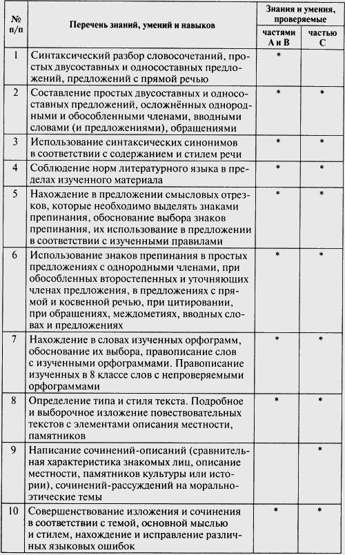 Решебник к тесту по русскому языку 2 класс по теме главные члены предложения