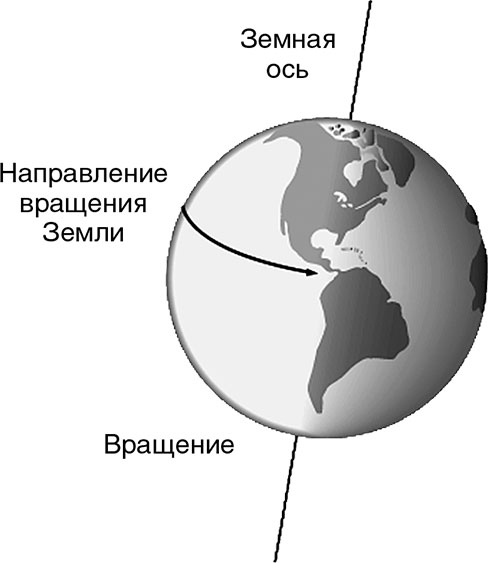 Земная ось картинки